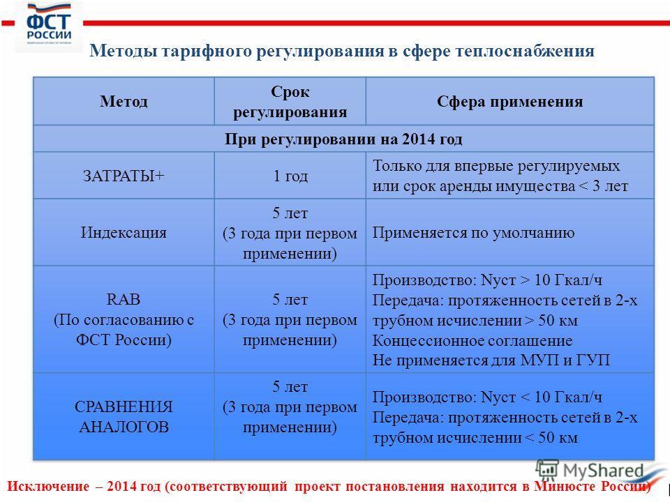 Методы тарифного регулирования в сфере теплоснабжения Исключение – 2014 год (соответствующий проект постановления находится в Минюсте России)