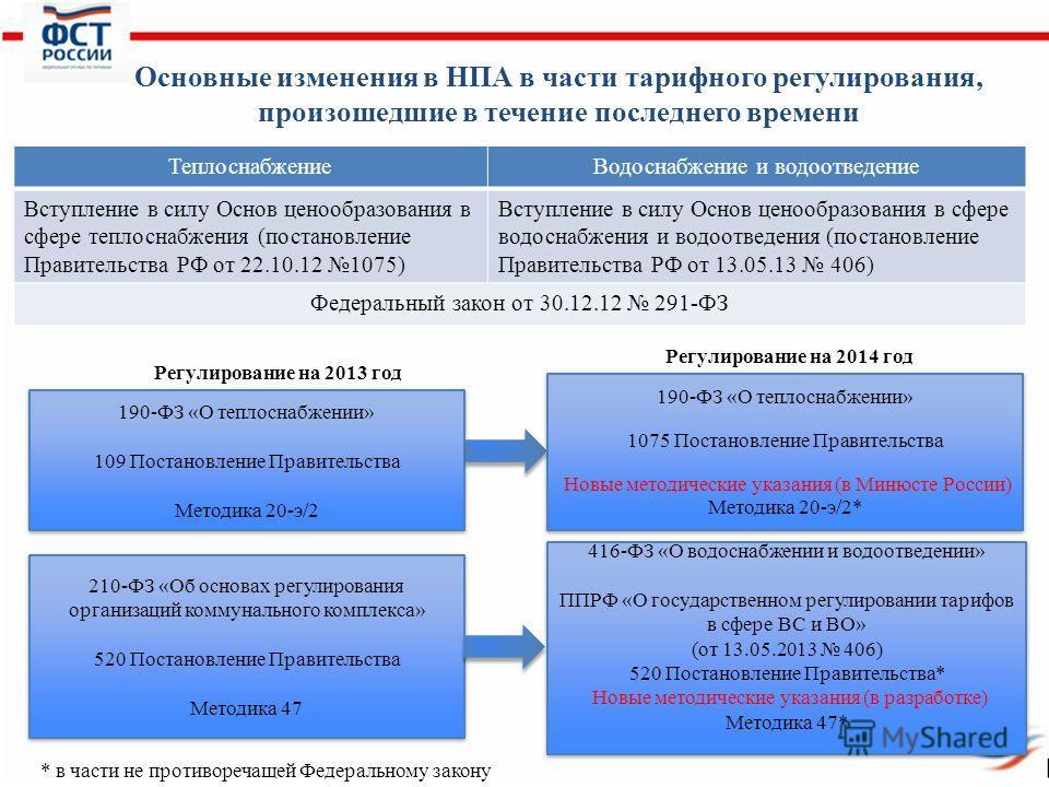 Основные изменения в НПА в части тарифного регулирования, произошедшие в течение последнего времени ТеплоснабжениеВодоснабжение и водоотведение Вступление в силу Основ ценообразования в сфере теплоснабжения (постановление Правительства РФ от 22.10.12