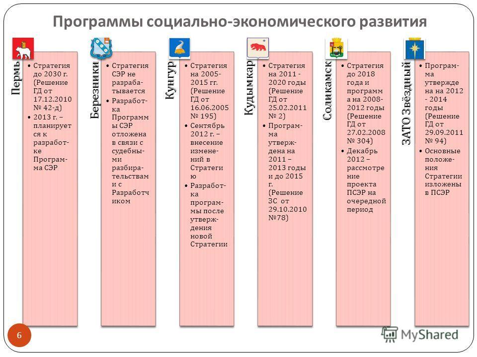 Программы социально - экономического развития Пермь Стратегия до 2030 г. ( Решение ГД от 17.12.2010 42- д ) 2013 г. – планирует ся к разработ - ке Програм - ма СЭРБерезники Стратегия СЭР не разраба - тывается Разработ - ка Программ ы СЭР отложена в с