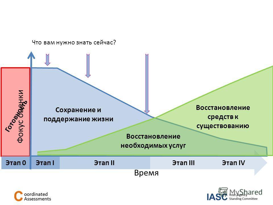 Время Фокус оценки Этап IЭтап II Этап III Этап IV Сохранение и поддержание жизни Восстановление необходимых услуг Восстановление средств к существованию Что вам нужно знать сейчас? Этап 0 Готовность