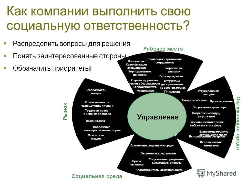 Корпоративная ответственность: определение приоритетов Рыночная дифференциация Стратегическая позиция, лидерство на рынке Разрушение стоимости Создание стоимости Текущая позиция в отношении корпоративной ответственности В конечном итоге корпоративная