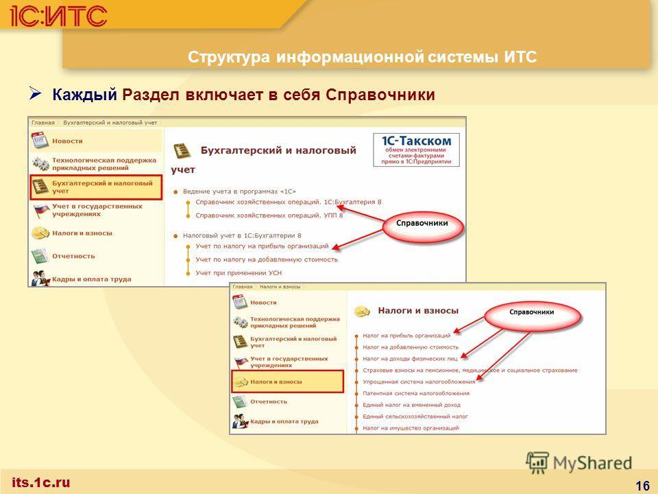 16 Структура информационной системы ИТС Каждый Раздел включает в себя Справочники its.1c.ru