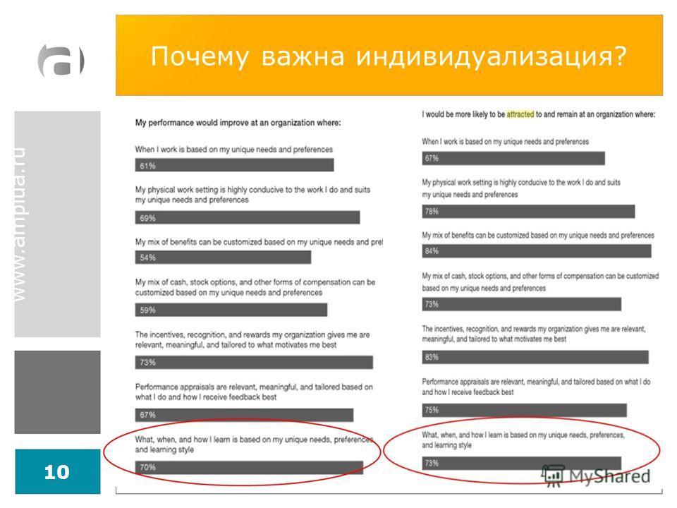 www.amplua.ru Почему важна индивидуализация? 10