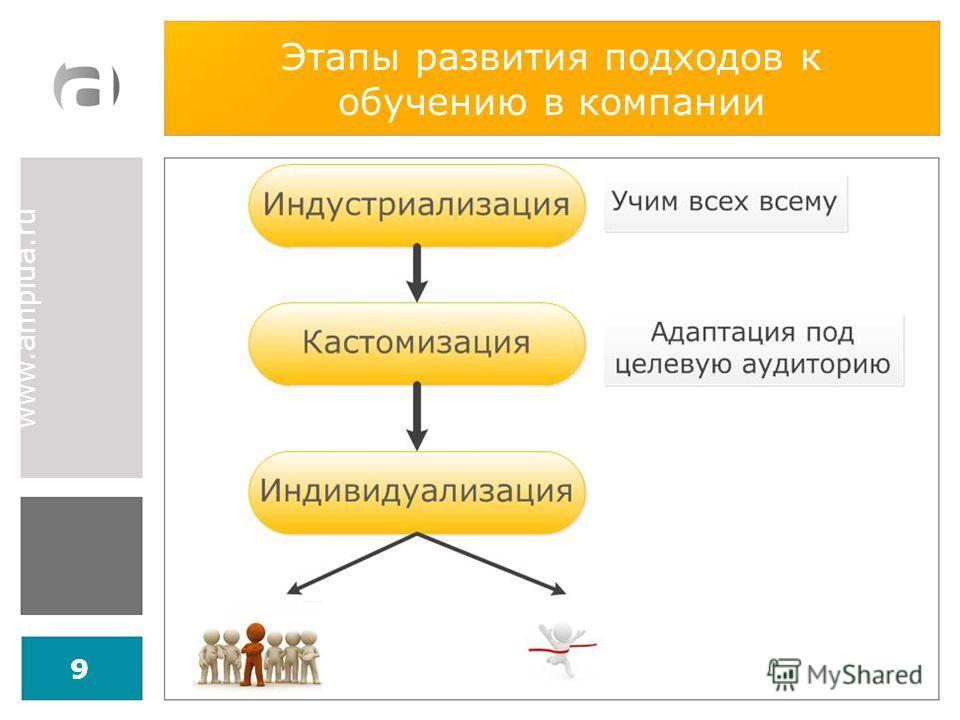 www.amplua.ru Этапы развития подходов к обучению в компании 9