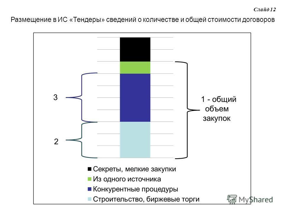 Слайд 12 Размещение в ИС «Тендеры» сведений о количестве и общей стоимости договоров