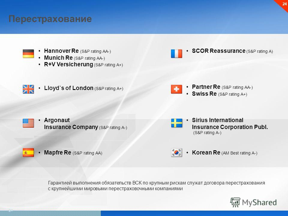 Перестрахование 24 Hannover Re (S&P rating AA-) Munich Re (S&P rating AA-) R+V Versicherung (S&P rating A+) Lloyd`s of London (S&P rating A+) Argonaut Insurance Company (S&P rating A-) SCOR Reassurance (S&P rating A) Partner Re (S&P rating AA-) Swiss