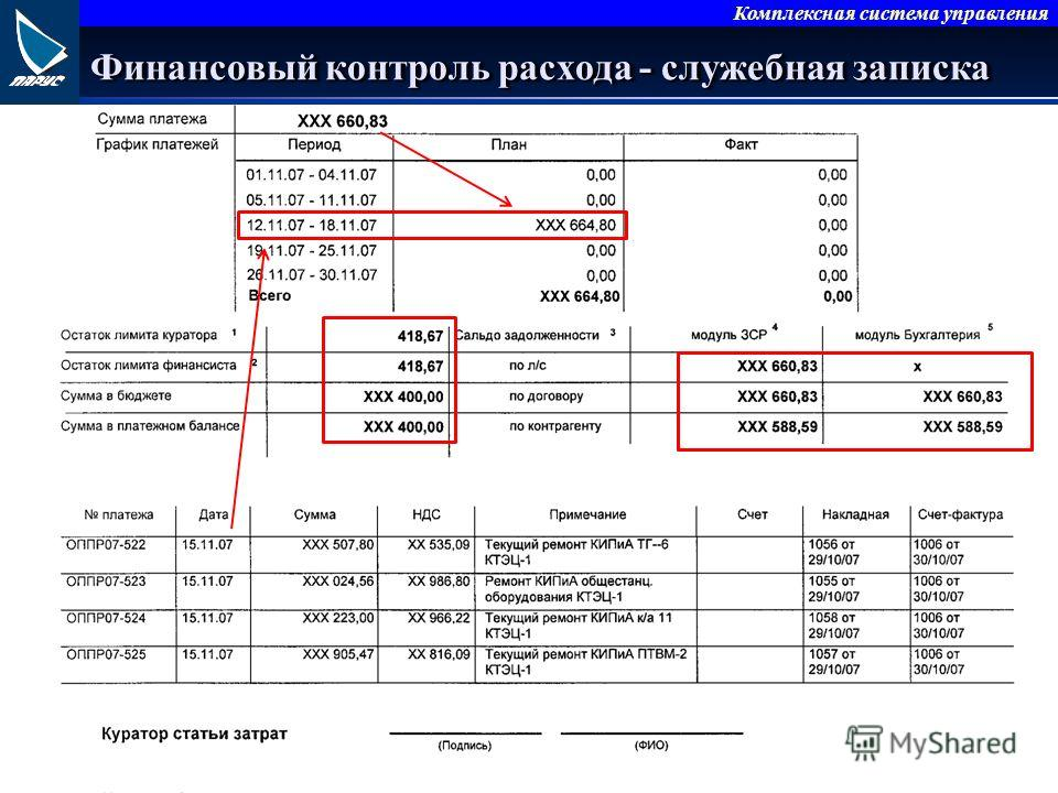 Комплексная система управления Финансовый контроль расхода - служебная записка