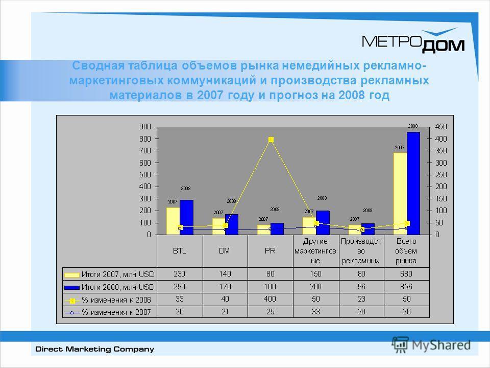 Сводная таблица объемов рынка немедийных рекламно- маркетинговых коммуникаций и производства рекламных материалов в 2007 году и прогноз на 2008 год