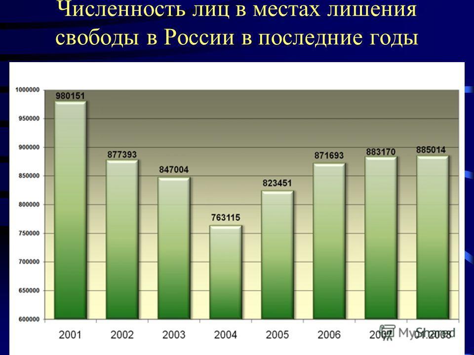 Численность лиц в местах лишения свободы в России в последние годы