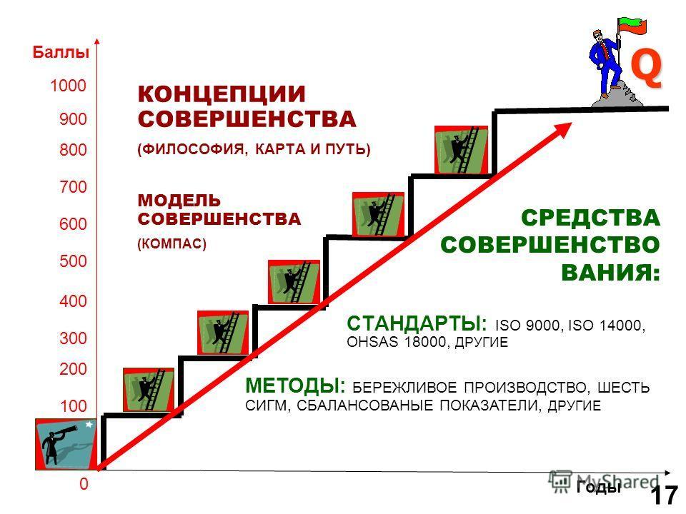 Q СТАНДАРТЫ: ISO 9000, ISO 14000, OHSAS 18000, ДРУГИЕ КОНЦЕПЦИИ СОВЕРШЕНСТВА (ФИЛОСОФИЯ, КАРТА И ПУТЬ) 100 200 300 400 500 600 700 800 900 1000 Баллы Годы МЕТОДЫ: БЕРЕЖЛИВОЕ ПРОИЗВОДСТВО, ШЕСТЬ СИГМ, СБАЛАНСОВАНЫЕ ПОКАЗАТЕЛИ, ДРУГИЕ 0 СРЕДСТВА СОВЕРШ