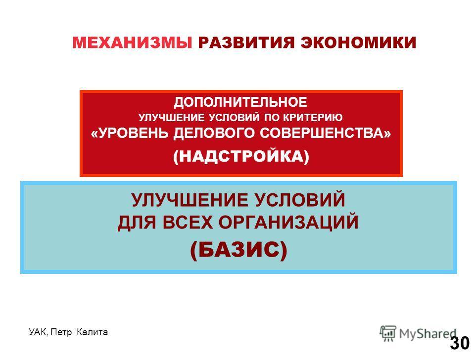 УАК, Петр Калита 30 МЕХАНИЗМЫ РАЗВИТИЯ ЭКОНОМИКИ УЛУЧШЕНИЕ УСЛОВИЙ ДЛЯ ВСЕХ ОРГАНИЗАЦИЙ (БАЗИС) ДОПОЛНИТЕЛЬНОЕ УЛУЧШЕНИЕ УСЛОВИЙ ПО КРИТЕРИЮ «УРОВЕНЬ ДЕЛОВОГО СОВЕРШЕНСТВА» (НАДСТРОЙКА)