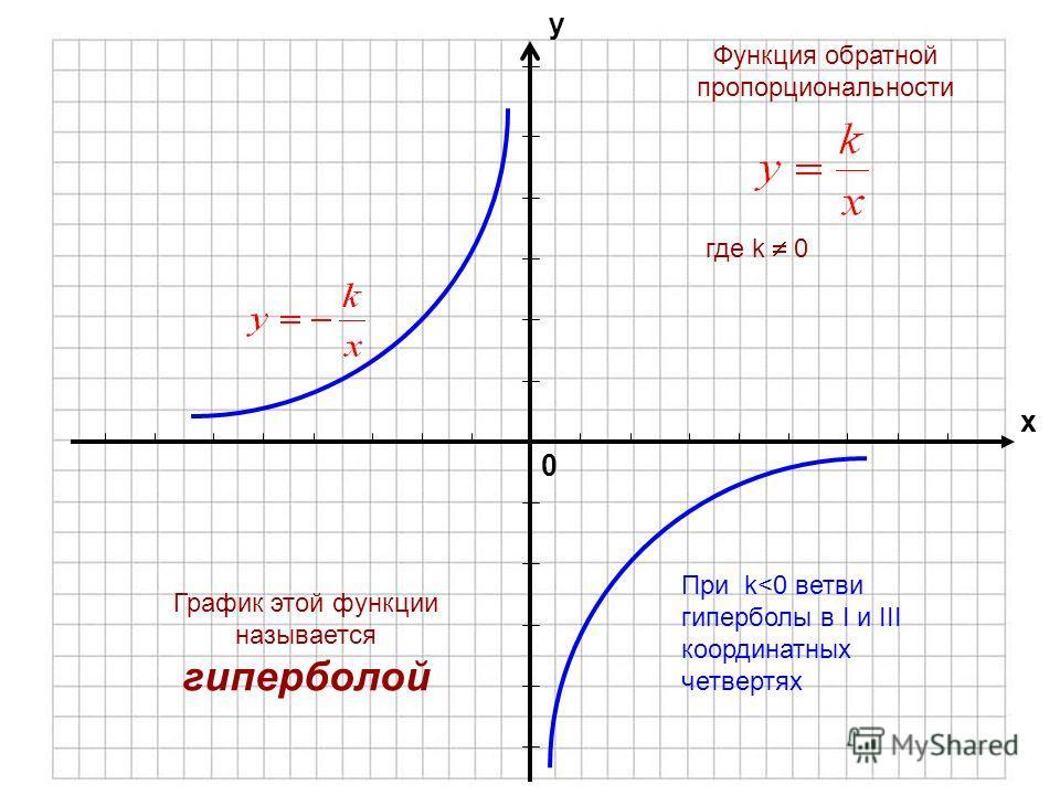 Какой формулой задается обратная пропорциональность? Что является графиком обратной пропорциональности?