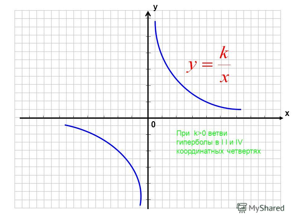 0 х у График этой функции называется гиперболой Функция обратной пропорциональности где k 0 При k