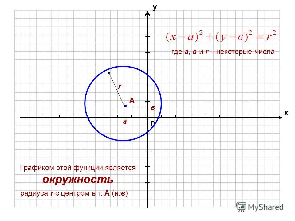 Каким уравнением задается окружность?
