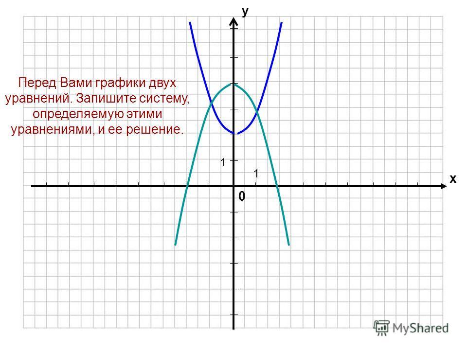 Алгоритм решения системы двух уравнений графически Строим график первой функции. Строим график второй функции в той же координатной плоскости. Находим координаты точек пересечения (если они есть).