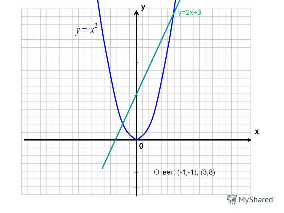 Решить систему уравнений графически :