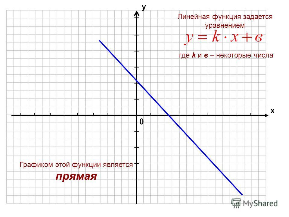 Какой формулой задается линейная функция? Что является графиком линейной функции?