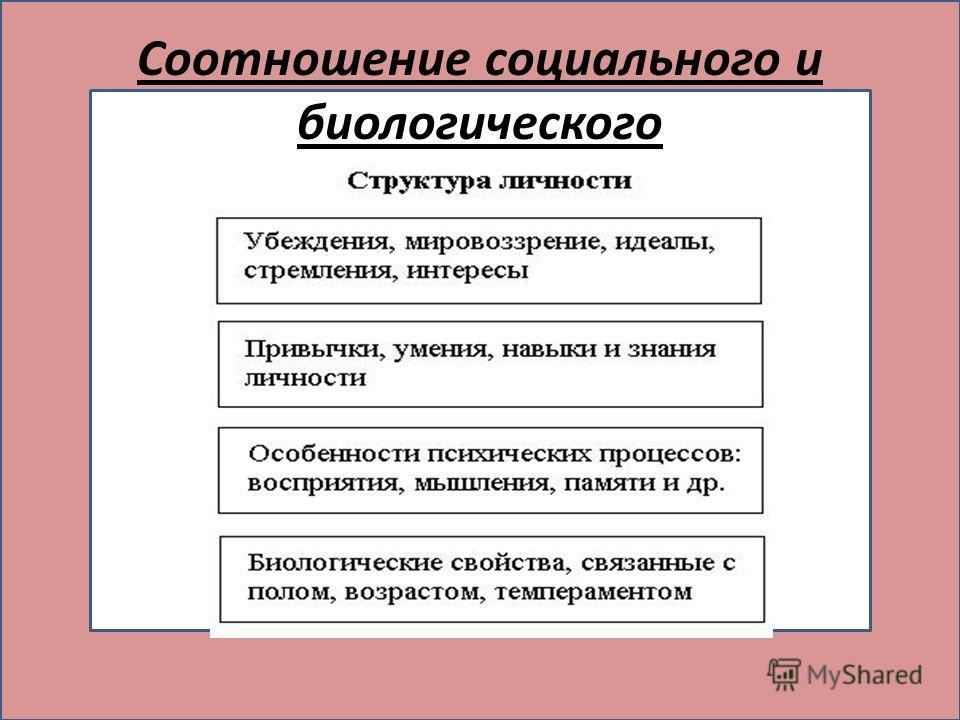 соотношении социального и биологического ( Соотношение социального и биологического