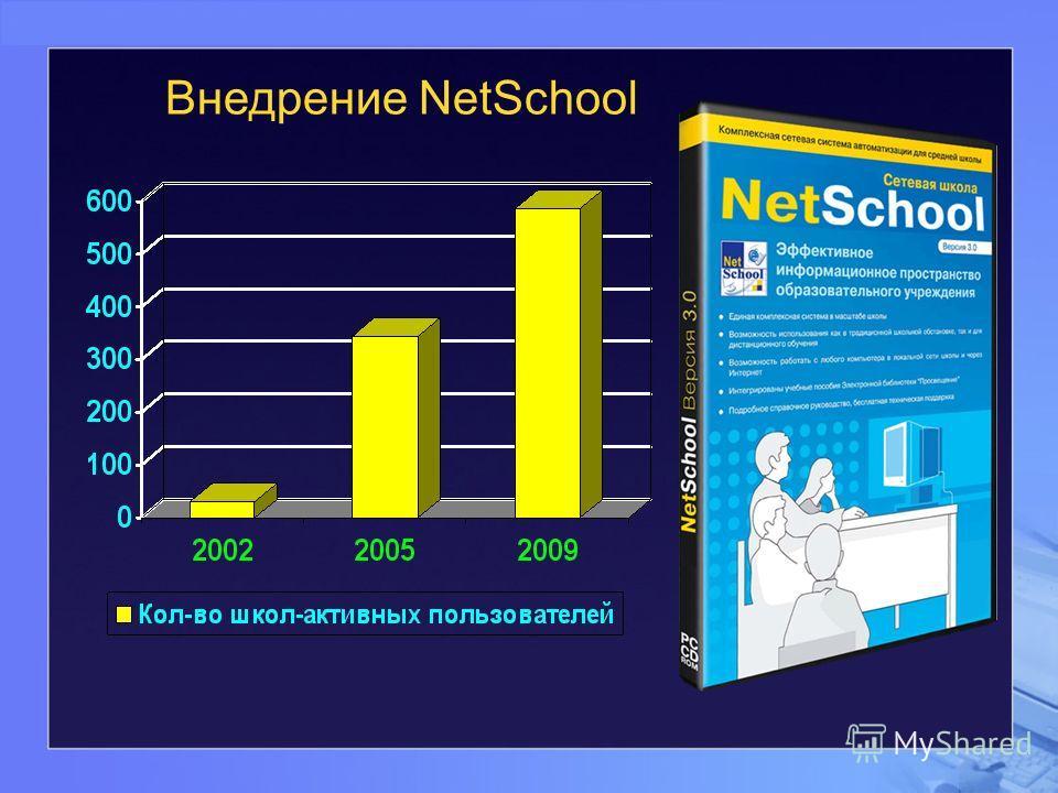 Внедрение NetSchool