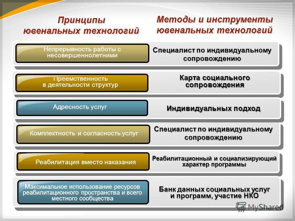 Принципы ювенальных технологий Специалист по индивидуальному сопровождению Преемственность в деятельности структур Специалист по индивидуальному сопровождению Комплектность и согласность услуг Реабилитация вместо наказания Максимальное использование