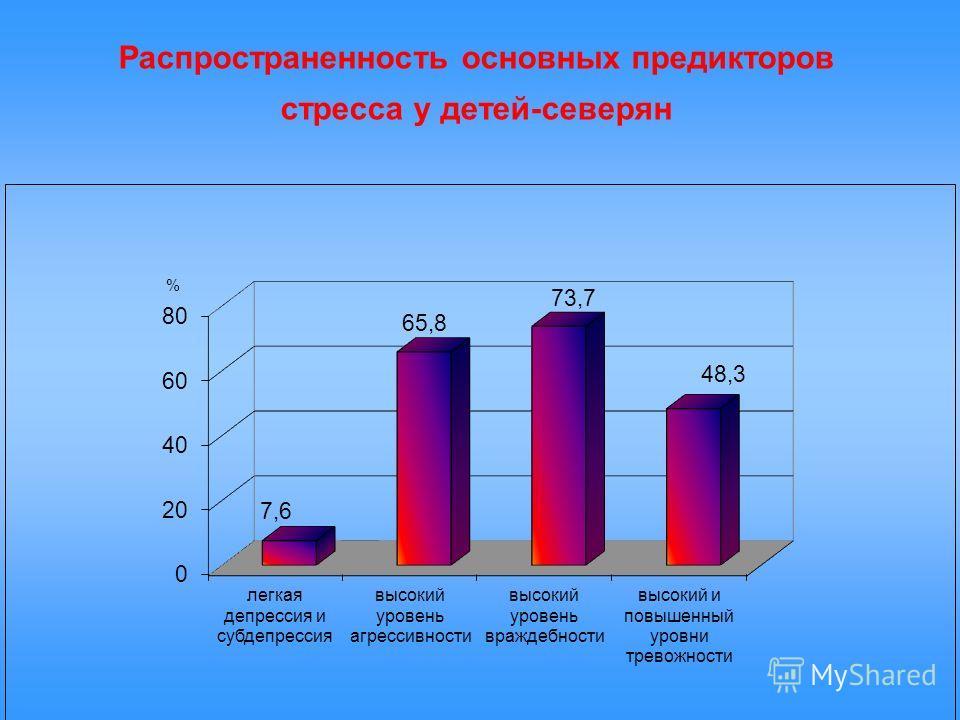 Распространенность основных предикторов стресса у детей-северян