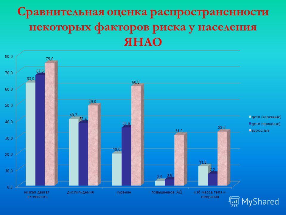 Сравнительная оценка распространенности некоторых факторов риска у населения ЯНАО