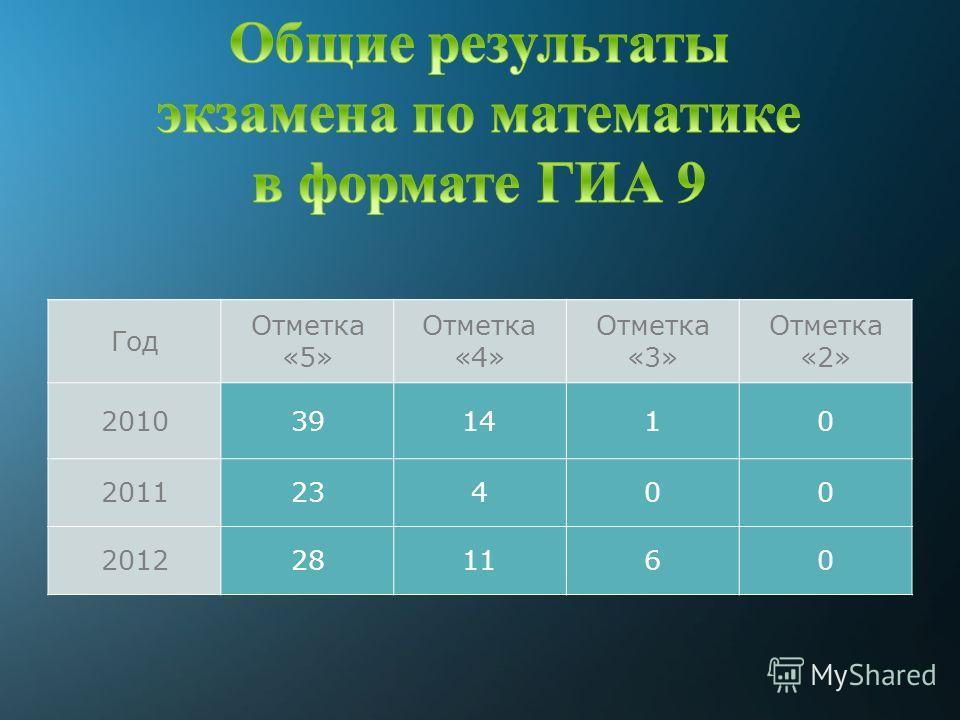 Год Отметка «5» Отметка «4» Отметка «3» Отметка «2» 2010391410 201123400 2012281160
