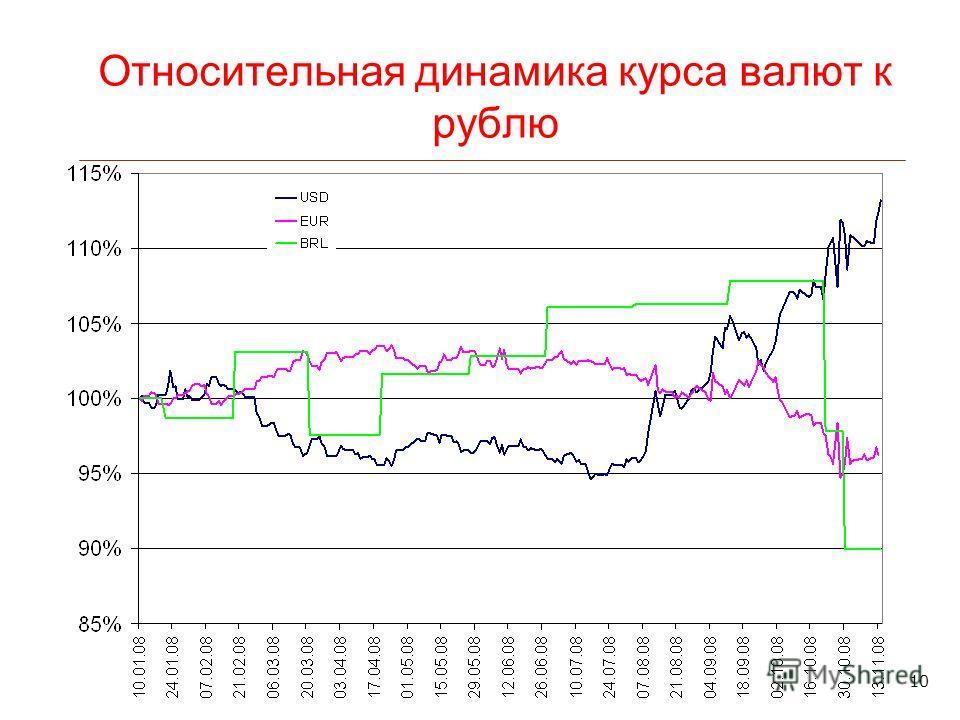 10 Относительная динамика курса валют к рублю