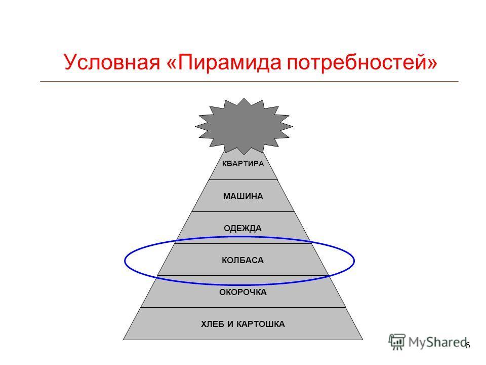 6 Условная «Пирамида потребностей»