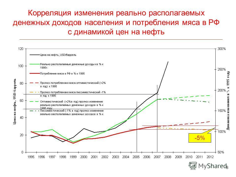 8 Корреляция изменения реально располагаемых денежных доходов населения и потребления мяса в РФ с динамикой цен на нефть -5%