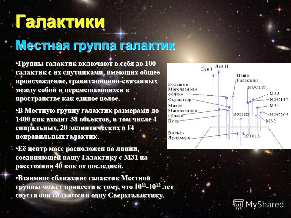 Галактики Местная группа галактик Группы галактик включают в себя до 100 галактик с их спутниками, имеющих общее происхождение, гравитационно-связанных между собой и перемещающихся в пространстве как единое целое.Группы галактик включают в себя до 10