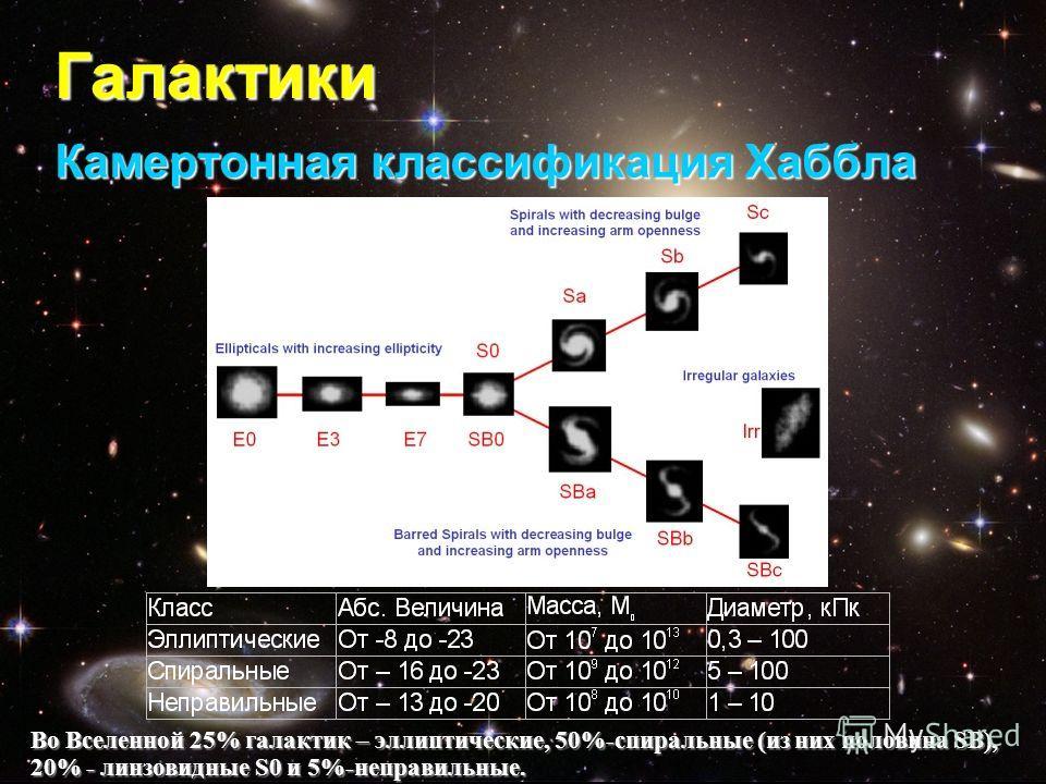 Галактики Камертонная классификация Хаббла Во Вселенной 25% галактик – эллиптические, 50%-спиральные (из них половина SB), 20% - линзовидные S0 и 5%-неправильные.
