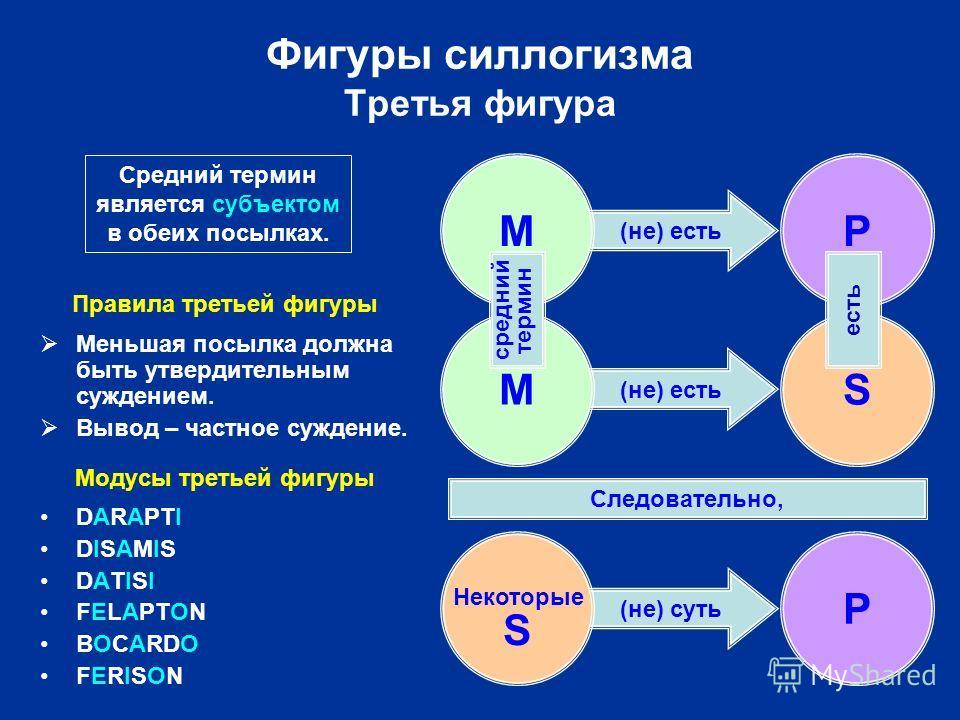 (не) есть (не) суть Фигуры силлогизма Третья фигура Некоторые S P Следовательно, MP MS средний термин есть Средний термин является субъектом в обеих посылках. Правила третьей фигуры Меньшая посылка должна быть утвердительным суждением. Вывод – частно
