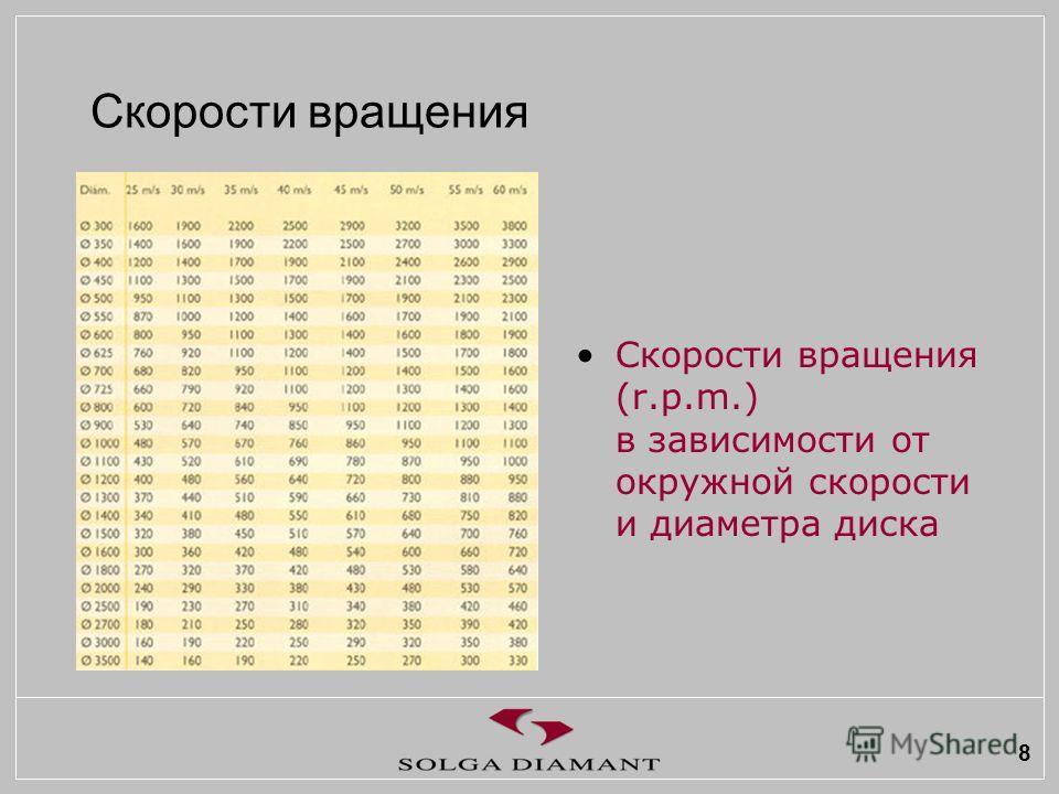 8 Скорости вращения Скорости вращения (r.p.m.) в зависимости от окружной скорости и диаметра диска