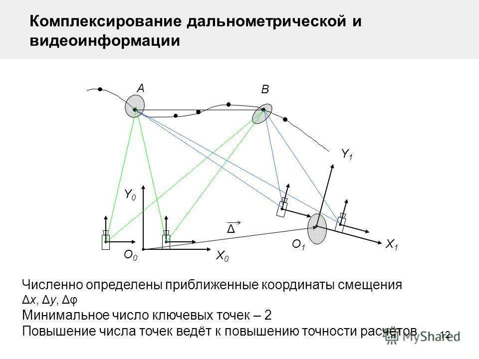 12 Комплексирование дальнометрической и видеоинформации A B O0O0 Δ Y0Y0 X0X0 Численно определены приближенные координаты смещения Δx, Δy, Δφ Минимальное число ключевых точек – 2 Повышение числа точек ведёт к повышению точности расчётов O1O1 X1X1 Y1Y1