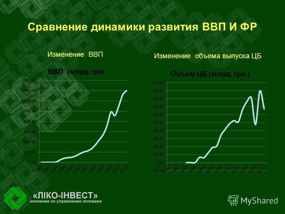Сравнение динамики развития ВВП И ФР Изменение ВВП Изменение объема выпуска ЦБ