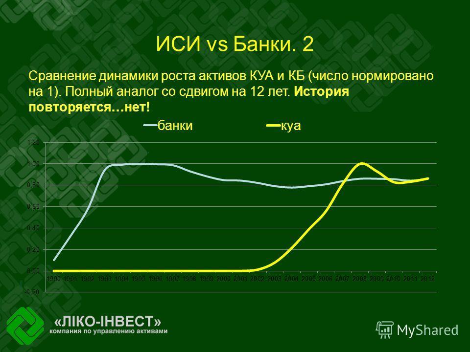 ИСИ vs Банки. 2 Сравнение динамики роста активов КУА и КБ (число нормировано на 1). Полный аналог со сдвигом на 12 лет. История повторяется…нет!