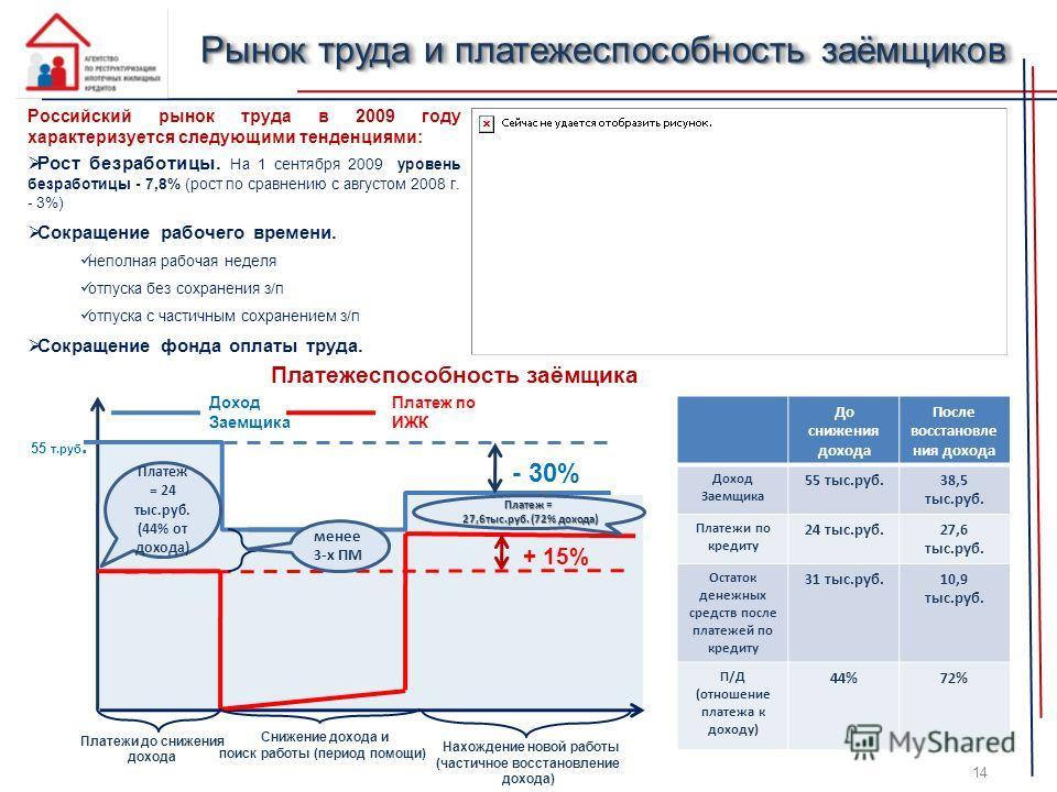 Рынок труда и платежеспособность заёмщиков Российский рынок труда в 2009 году характеризуется следующими тенденциями: Рост безработицы. На 1 сентября 2009 уровень безработицы - 7,8% (рост по сравнению с августом 2008 г. - 3%) Сокращение рабочего врем