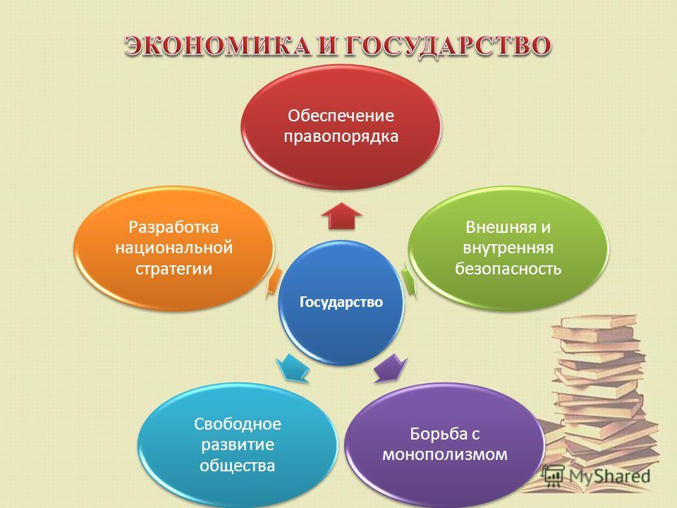 Государство Обеспечение правопорядка Внешняя и внутренняя безопасность Борьба с монополизмом Свободное развитие общества Разработка национальной стратегии