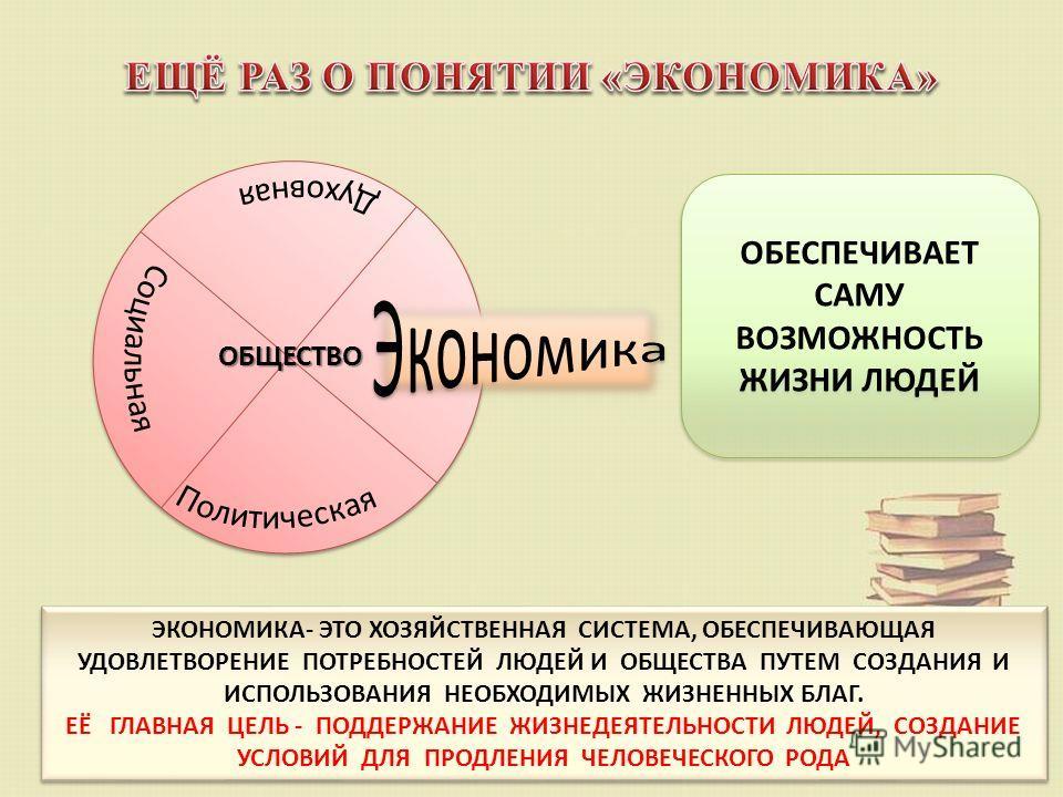 ОБЕСПЕЧИВАЕТ САМУ ВОЗМОЖНОСТЬ ЖИЗНИ ЛЮДЕЙ ЭКОНОМИКА- ЭТО ХОЗЯЙСТВЕННАЯ СИСТЕМА, ОБЕСПЕЧИВАЮЩАЯ УДОВЛЕТВОРЕНИЕ ПОТРЕБНОСТЕЙ ЛЮДЕЙ И ОБЩЕСТВА ПУТЕМ СОЗДАНИЯ И ИСПОЛЬЗОВАНИЯ НЕОБХОДИМЫХ ЖИЗНЕННЫХ БЛАГ. ЕЁ ГЛАВНАЯ ЦЕЛЬ - ПОДДЕРЖАНИЕ ЖИЗНЕДЕЯТЕЛЬНОСТИ ЛЮД
