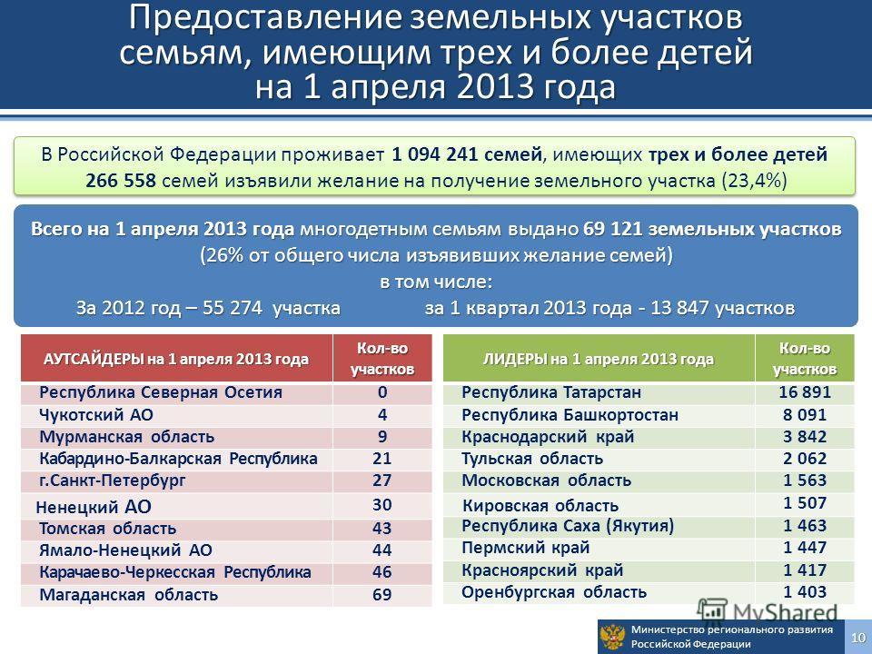 Министерство регионального развития Российской Федерации10 Предоставление земельных участков семьям, имеющим трех и более детей на 1 апреля 2013 года В Российской Федерации проживает 1 094 241 семей, имеющих трех и более детей 266 558 семей изъявили
