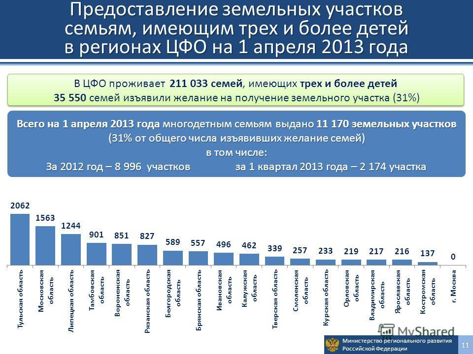Министерство регионального развития Российской Федерации11 Предоставление земельных участков семьям, имеющим трех и более детей в регионах ЦФО на 1 апреля 2013 года В ЦФО проживает 211 033 семей, имеющих трех и более детей 35 550 семей изъявили желан