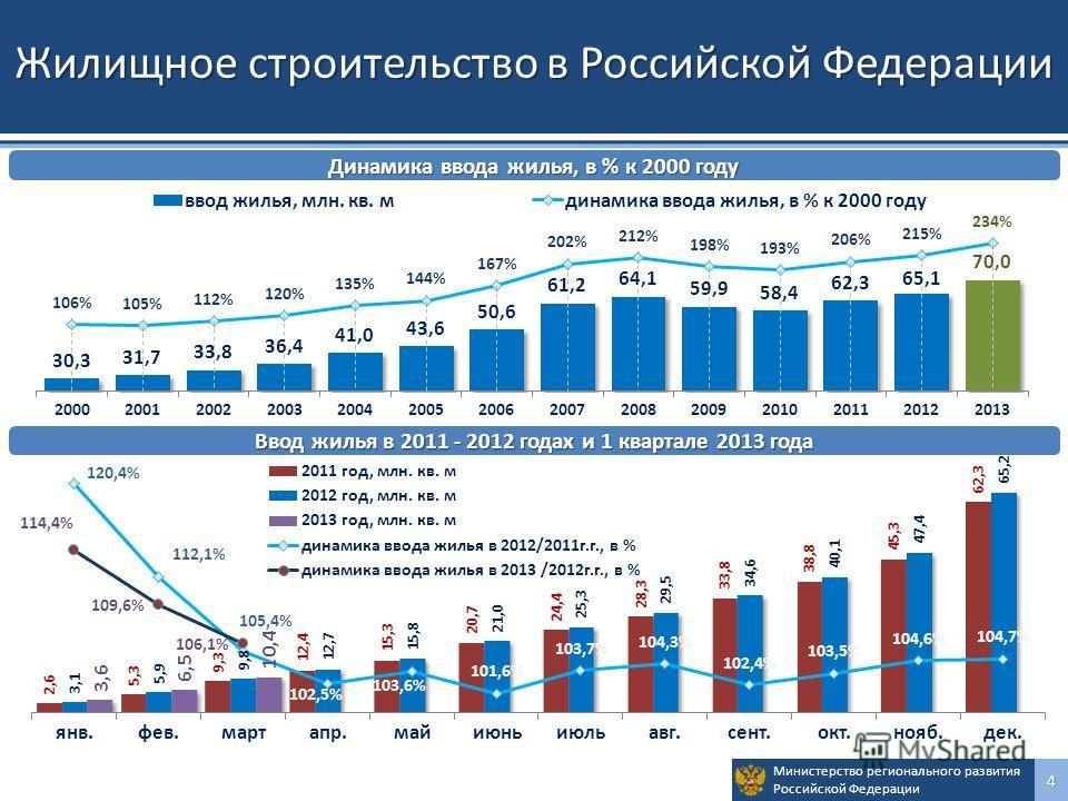 Министерство регионального развития Российской Федерации4 Жилищное строительство в Российской Федерации Динамика ввода жилья, в % к 2000 году Ввод жилья в 2011 - 2012 годах и 1 квартале 2013 года