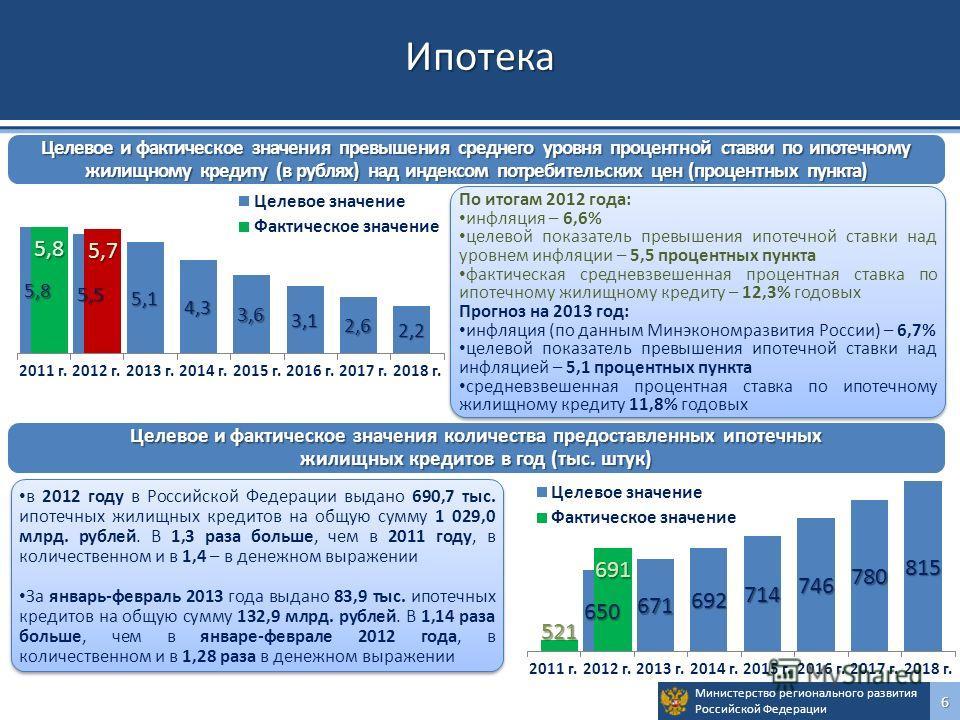 Министерство регионального развития Российской Федерации6Ипотека в 2012 году в Российской Федерации выдано 690,7 тыс. ипотечных жилищных кредитов на общую сумму 1 029,0 млрд. рублей. В 1,3 раза больше, чем в 2011 году, в количественном и в 1,4 – в де