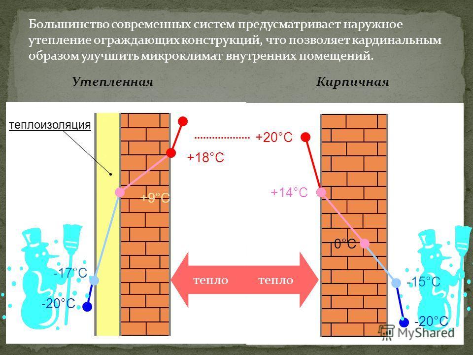 Большинство современных систем предусматривает наружное утепление ограждающих конструкций, что позволяет кардинальным образом улучшить микроклимат внутренних помещений. УтепленнаяКирпичная +9°С +18°С теплоизоляция -20°С -17°С тепло +14°С 0°С0°С +20°С