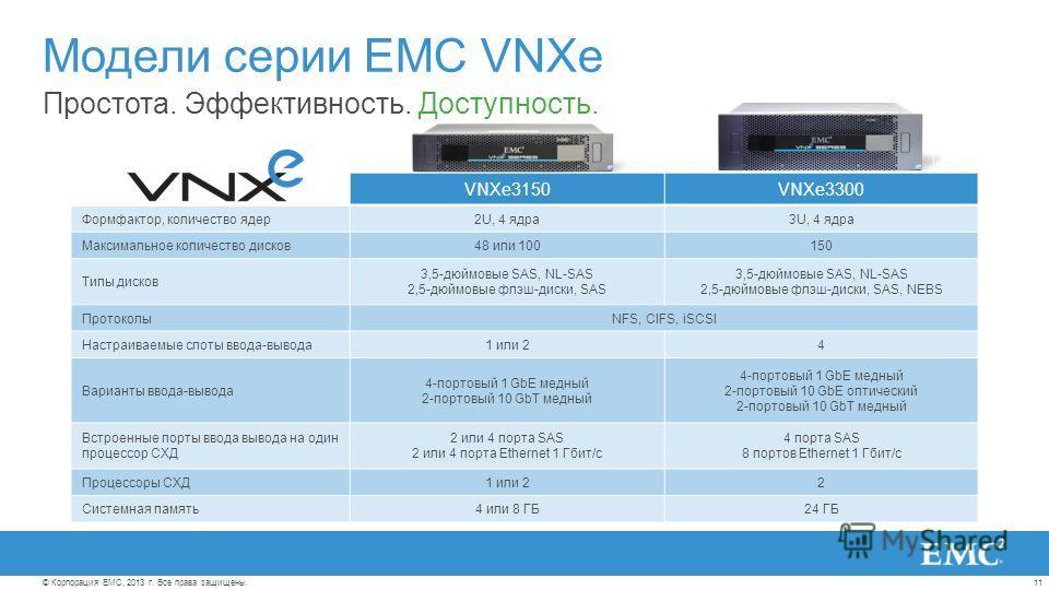 11© Корпорация EMC, 2013 г. Все права защищены. Простота. Эффективность. Доступность. Модели серии EMC VNXe VNXe3150VNXe3300 Формфактор, количество ядер2U, 4 ядра3U, 4 ядра Максимальное количество дисков48 или 100150 Типы дисков 3,5-дюймовые SAS, NL-