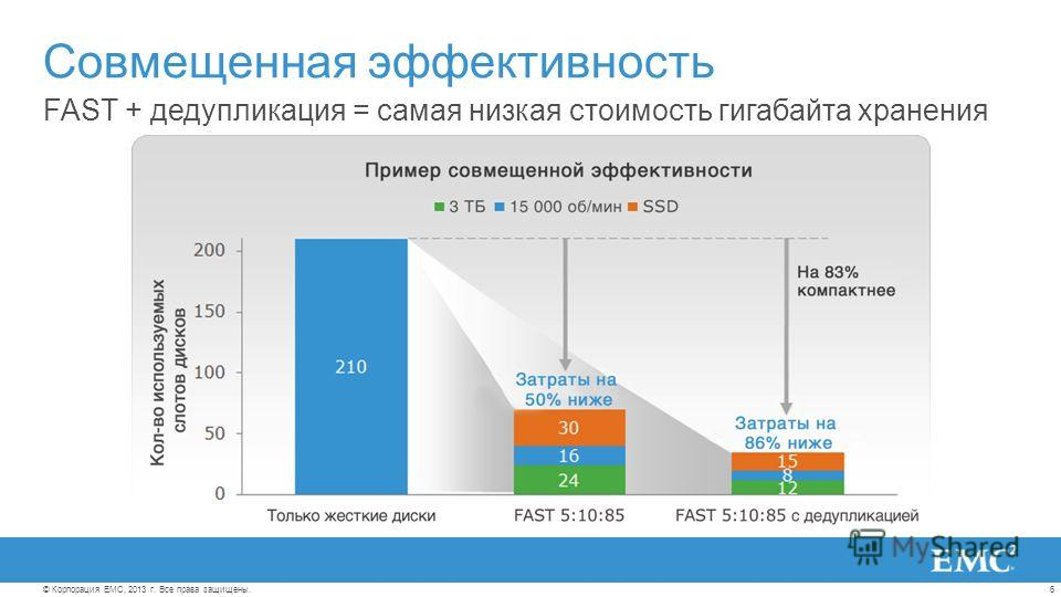 6© Корпорация EMC, 2013 г. Все права защищены. FAST + дедупликация = самая низкая стоимость гигабайта хранения Совмещенная эффективность