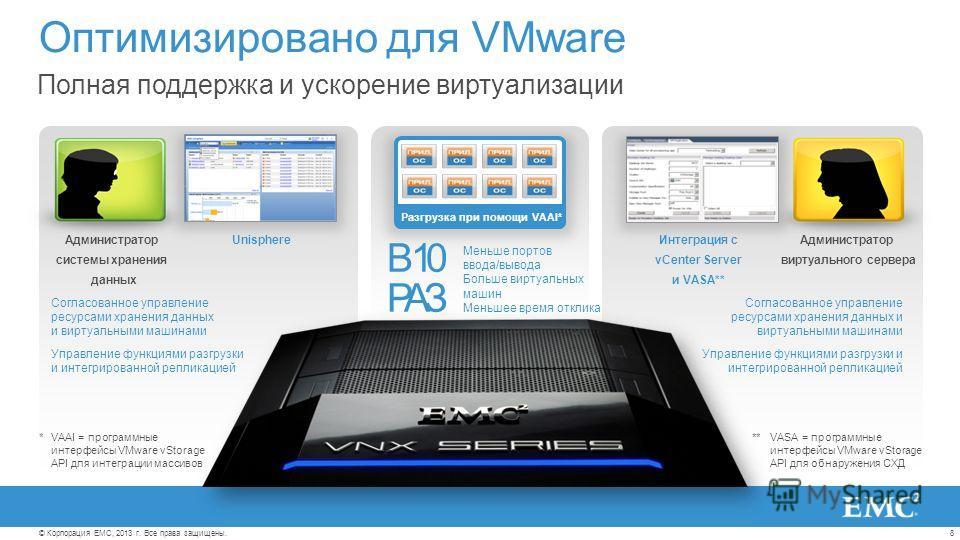 8© Корпорация EMC, 2013 г. Все права защищены. Оптимизировано для VMware Полная поддержка и ускорение виртуализации Администратор виртуального сервера Администратор системы хранения данных Разгрузка при помощи VAAI* Интеграция с vCenter Server и VASA