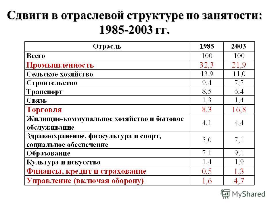 Сдвиги в отраслевой структуре по занятости: 1985-2003 гг.