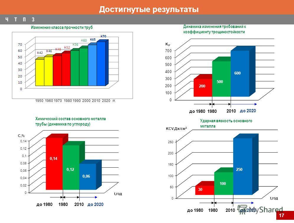 17 Достигнутые результаты Химический состав основного металла трубы (динамика по углероду) 0,14 до 198020101980 до 2020 10 3 Ударная вязкость основного металла 250 до 198020101980 до 2020 30 Динамика изменения требований к коэффициенту трещиностойкос